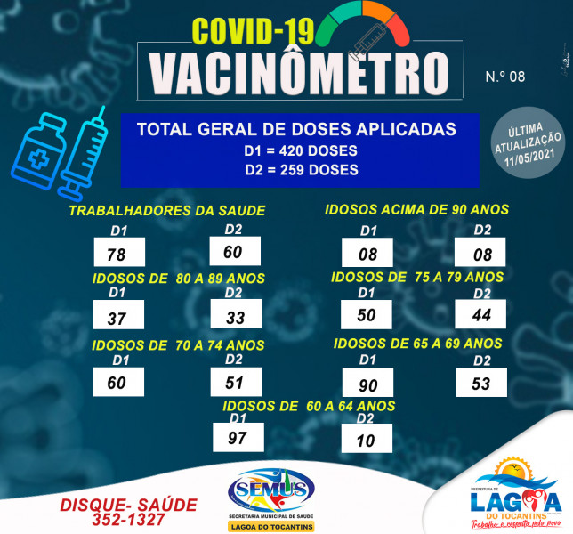 Vacinômetro 11/05/2021